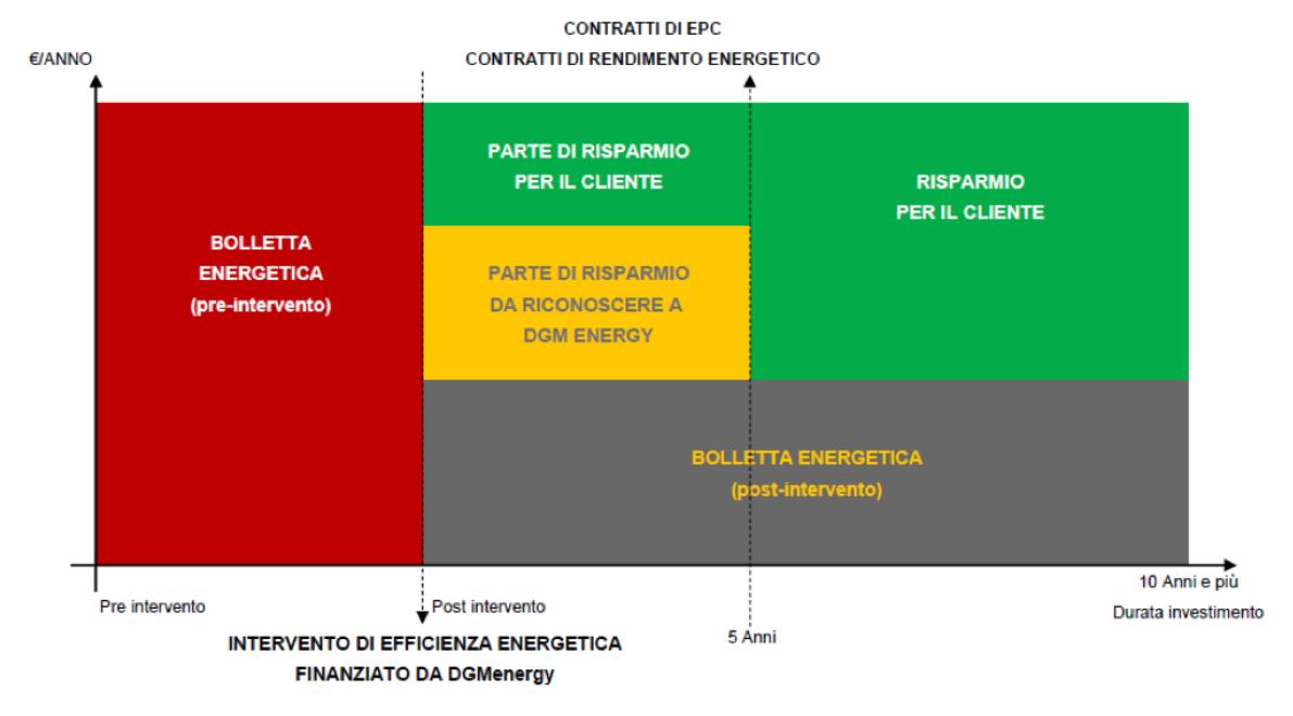 Contratto di Rendimento Energetico